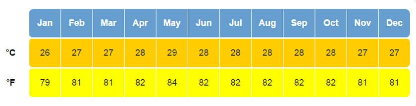 Temperaturas medias en Isla Margarita