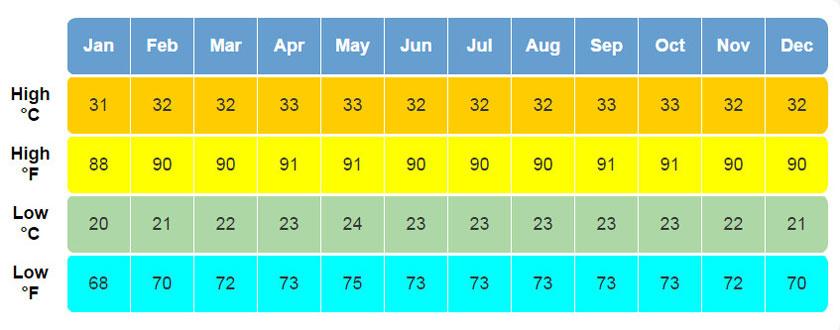 Temperaturas medias máximas y mínimas en Isla Margarita